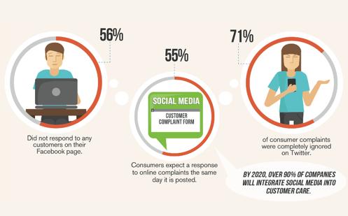 consumatori e social network processo di acquisto