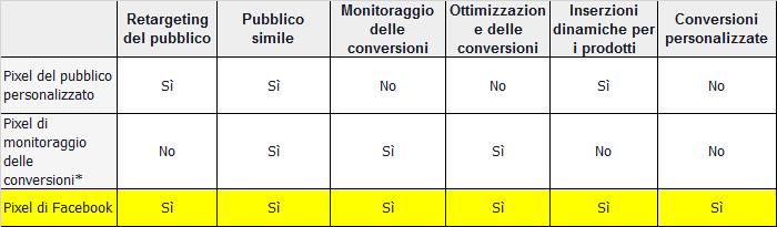 tabella confronto pixel di Facebook