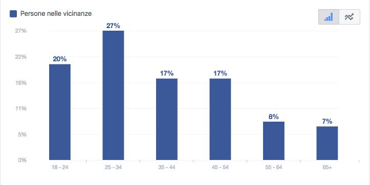 persone in zona: dati demografici
