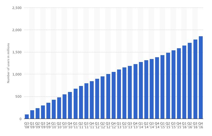 crescita facebook 2016