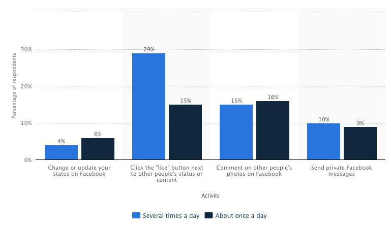 tempo speso su facebook
