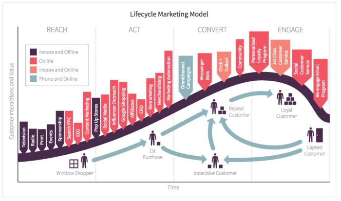 Lifestyle Marketing canali digitali