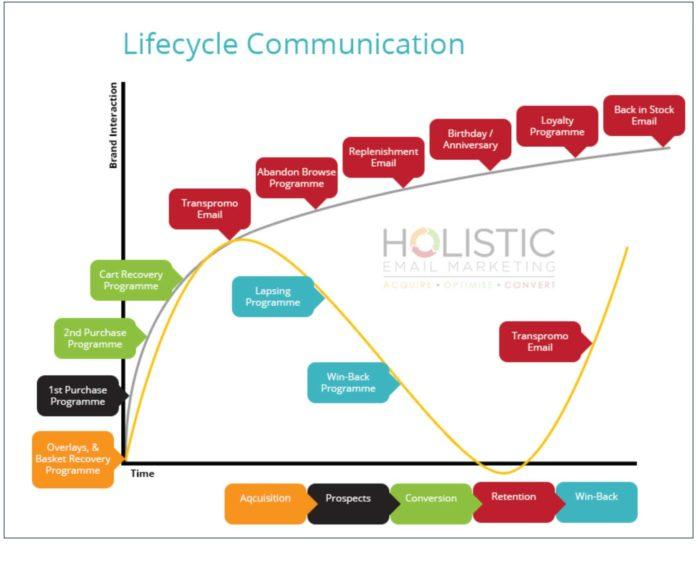 Lifecycle Communication