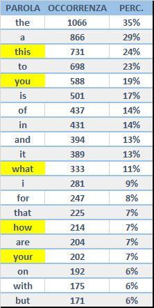 marketing virale tabella 1